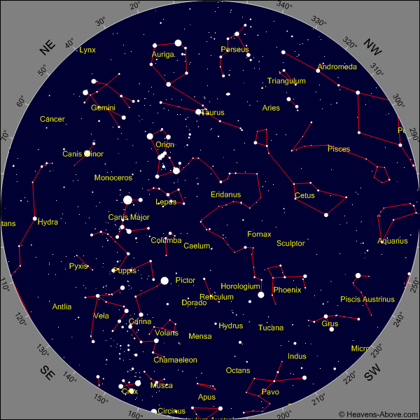 constellation hemisphere sud