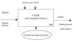 Ci 4 l'analyse et la description fonctionnelle