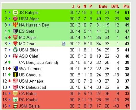 Classement saison 2003-2004