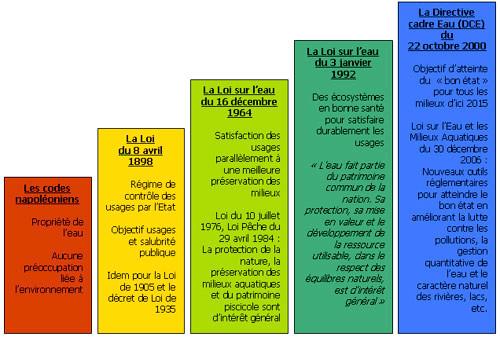 La réglementation française sur l'eau