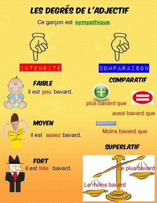 Poster degrés de l adjectif