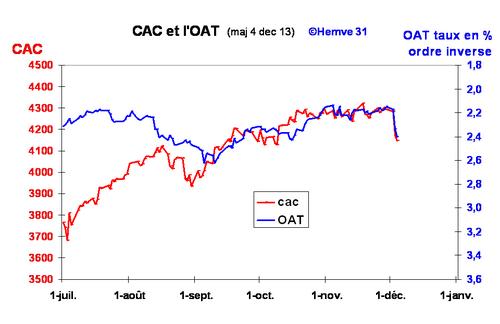 4 dec_Poursuite de la baisse du CAC, avec la hausse des taux