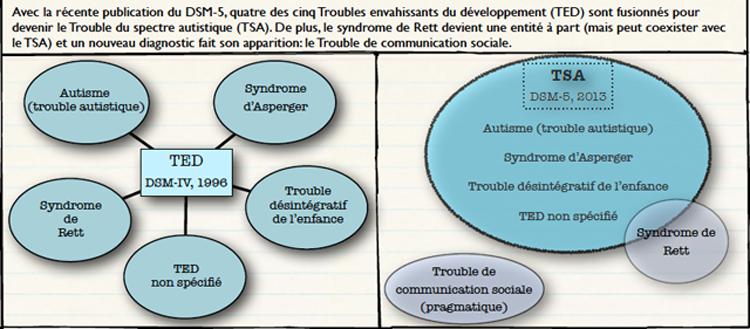TDA-DSM5
