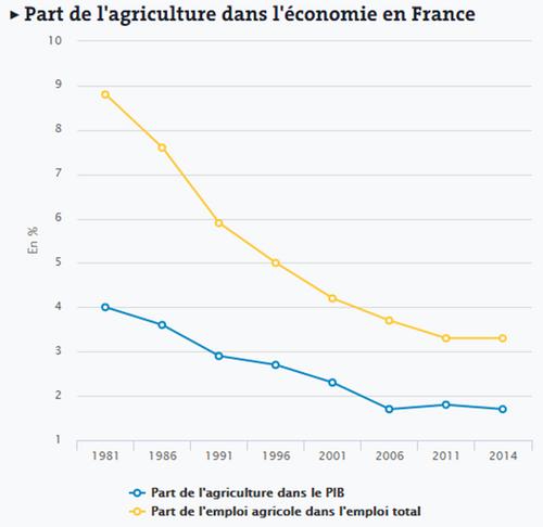 Le salon de l'agriculture et la crise de la paysannerie
