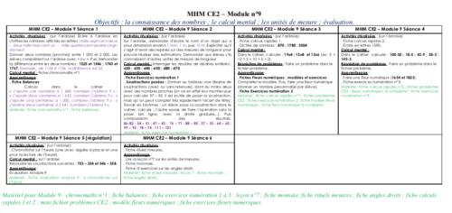 MHM CE2 - Détails module 9