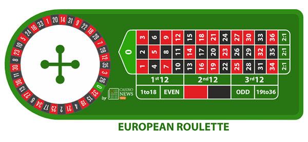 Gratis Main Rolet Eropa dan Paduan Cara Main dan Pembayaran