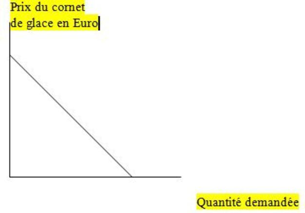 Cours d'économie (Microéconomie et macroéconomie)