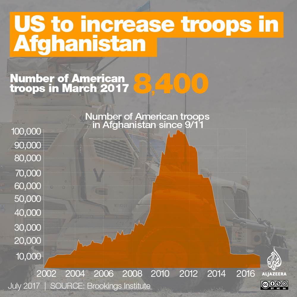 infographic number of us troops afghanistan