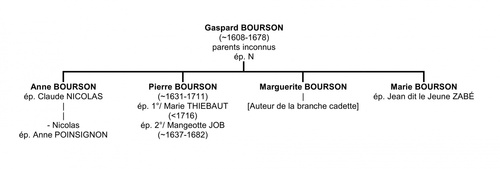 > 003 DESCENDANCE DE GASPARD BOURSON