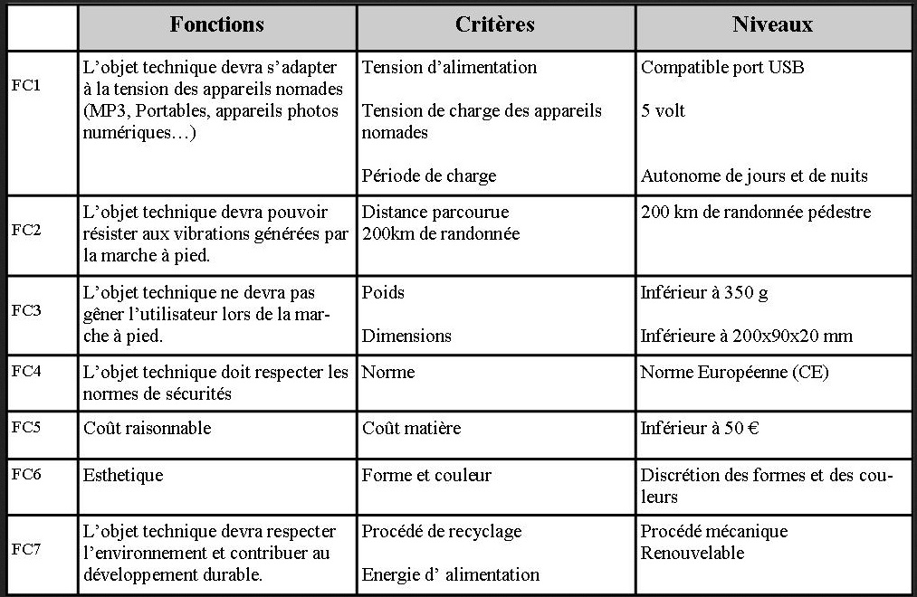 hier des charges