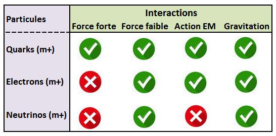 Interactions entre particules M+