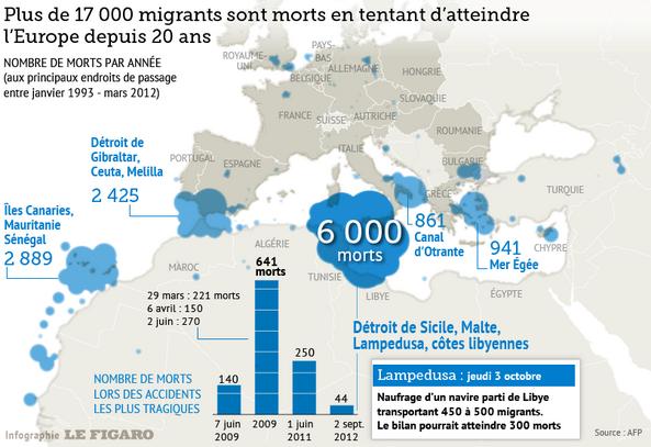 Europe: populisme et crise migratoire