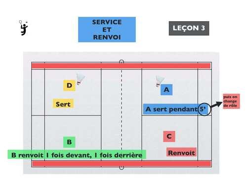 Leçon 3 Badminton