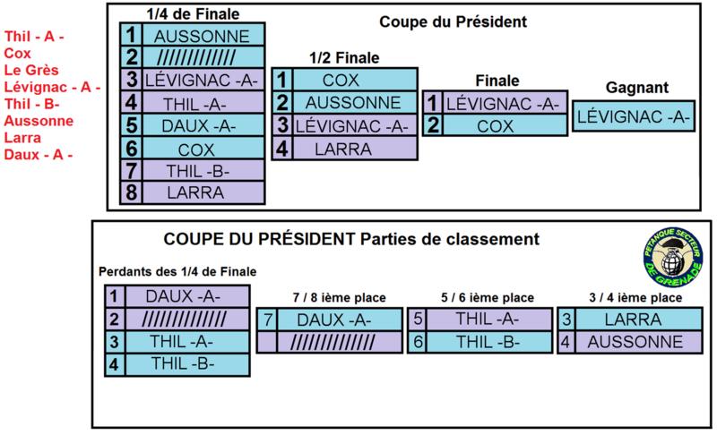 FINALE DU 1ER CHALLENGE DE L'AMITIÉ ET COUPE DU PRÉSIDENT DU SECTEUR DE GRENADE 2014.