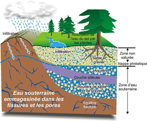 Les sources d'eau pour se rafraîchir,