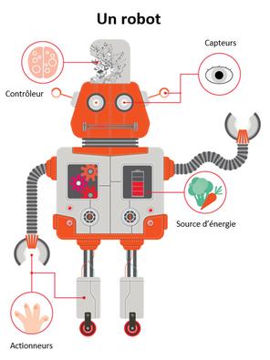 robot, définition, codage, robotique, capteurs, controleur, actionneurs, source d'énergie
