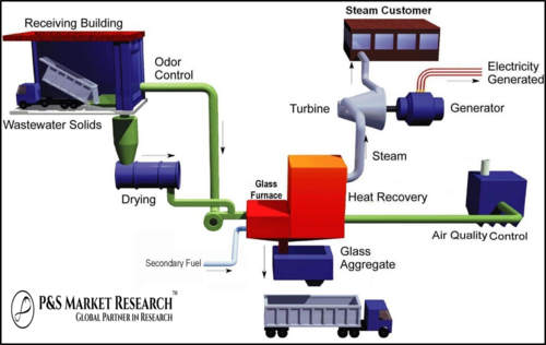 Global Commercial Combined Heat and Power (CHP) Markets to 2023