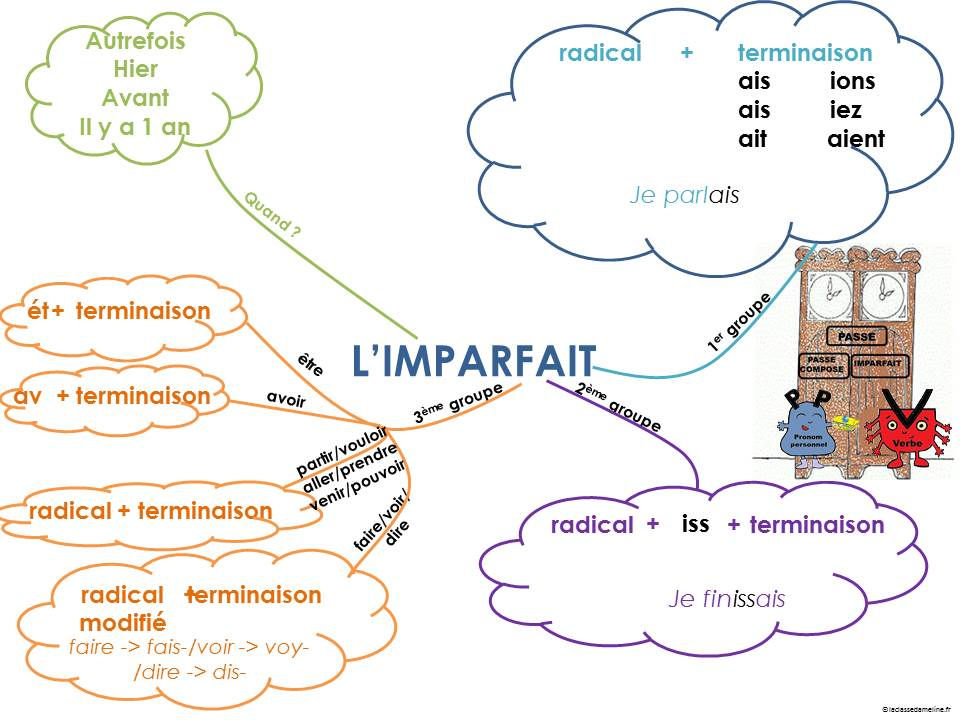 Imparfait - mapa myśli 4 - Francuski przy kawie