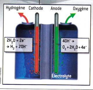 http://lancien.cowblog.fr/images/ClimatEnergie/electrolyseur.jpg