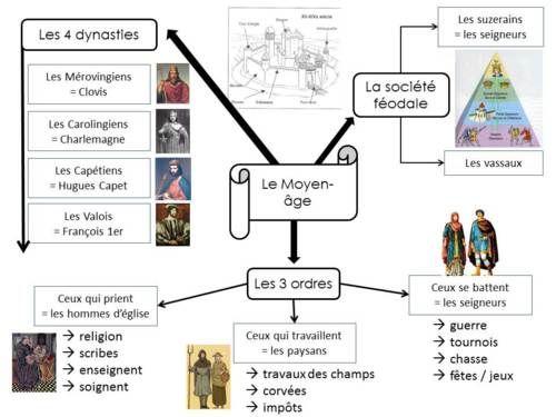 Carte mentale : le Moyen-âge: