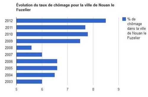 Statistiques du chômage à Nouan-le-Fuzelier