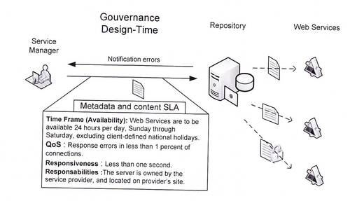 Gouvernance SOA : la phase de Design Time (5)