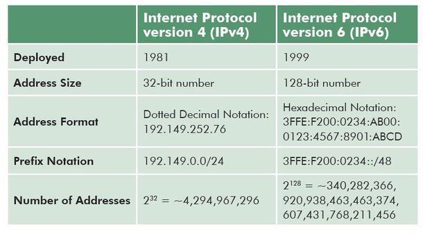 Connaître son adresse IP : LAN et WAN !