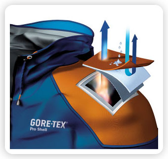 Gore Tex vs Event