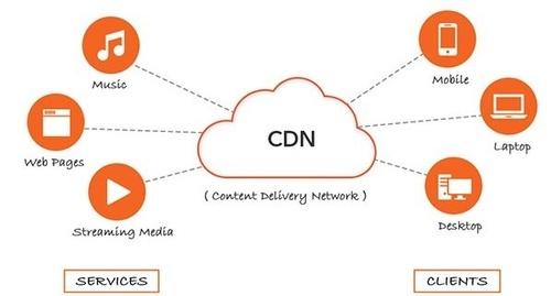 CDN là gì? tìm hiểu về máy chủ CDN