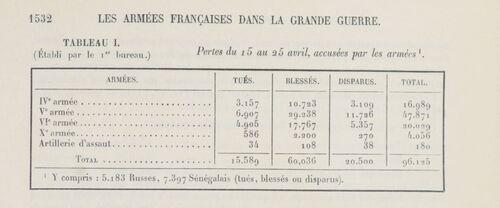 22# 20 au 30 avril 1917