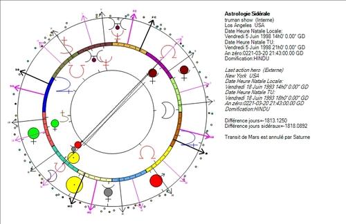 Dates et références dans les films, messages de Neptune