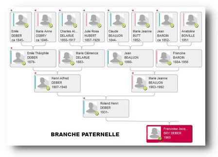 MON ANCETRE PREFEREE : FRANCINE BAROIN