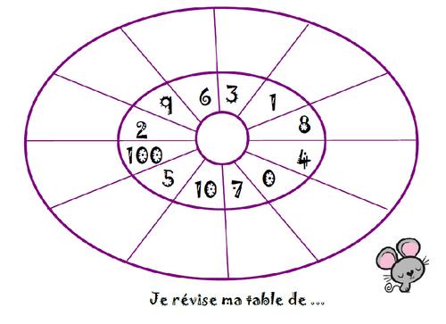 mémorisation des tables