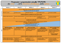 Nouvelle progression/programmation : Comptines, conscience phono et syntaxe