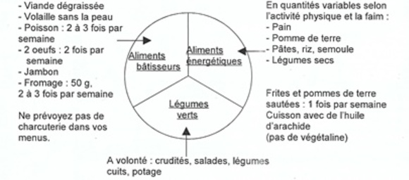 La forme dans votre assiette (2/2)