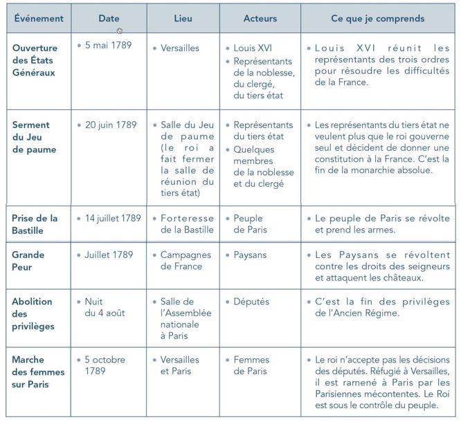 Etude de documents 1789