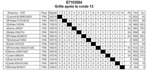 Challenge national Blitz FFE Ronde 2 Vainqueur Adéla Ionutiu Ronde 3 Vainqueur Laurent Durnecker