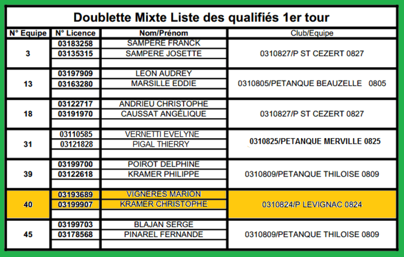 1er QUALIFICATIF DOUBLETTES-MIXTES