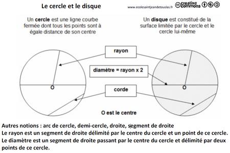 AMM8 Le cercle, le disque