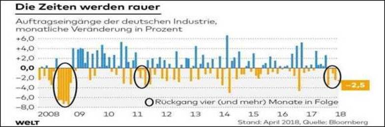 - Comment se porte la crise ? 6 indices économiques annonçant la récession !