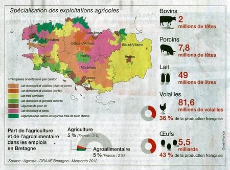 L'élevage en Bretagne