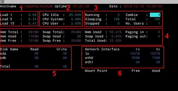 Afficher les statistiques du système avec Saidar