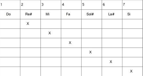 Construction gammes hexatoniques - Composite mode 6