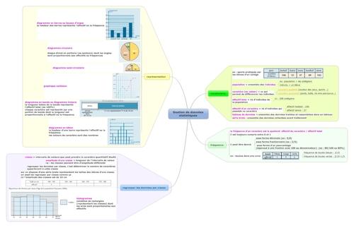 gestion de données