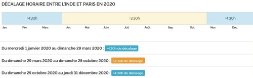 Décalage horaire 2020