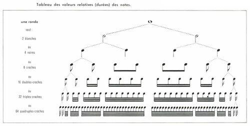 Le solfège, grammaire de la musique...