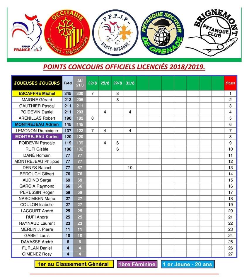 CLASSEMENT 2019 DES LICENCIES DU P.C.B.