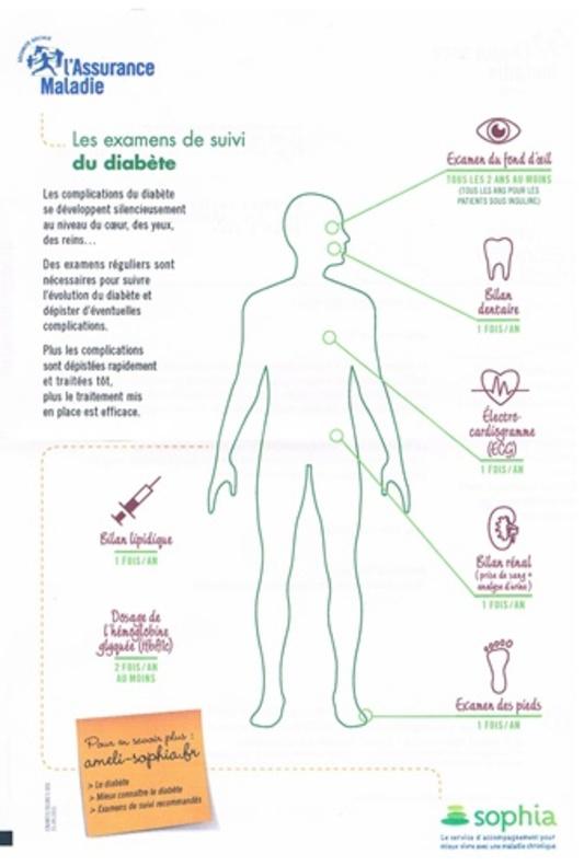 Les examens de suivi du diabète