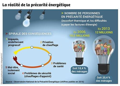 La précarité énergétique n'est pas une fatalité