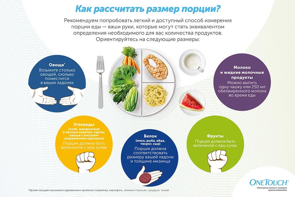 Правильное питание при инсулине
